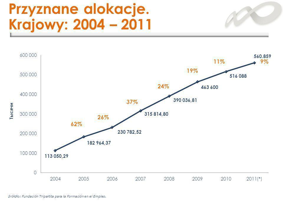 Przyznane alokacje. Krajowy: 2004 – 2011 źrółdło: Fundación Tripartita para la Formación en el Empleo. 62% 24% 19% 11%9% 26% 37%