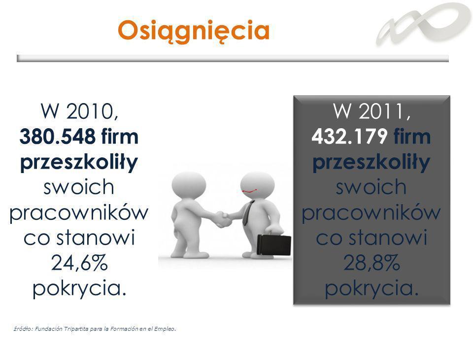 W 2010, 380.548 firm przeszkoliły swoich pracowników co stanowi 24,6% pokrycia. Osiągnięcia W 2011, 432.179 firm przeszkoliły swoich pracowników co st