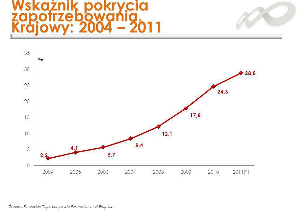 Wskaźnik pokrycia zapotrzebowania. Krajowy: 2004 – 2011 % Źródlo : Fundación Tripartita para la Formación en el Empleo.