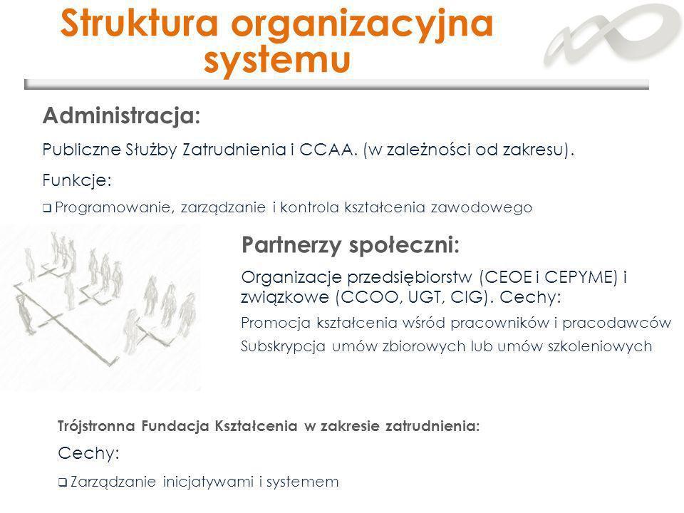 Struktura organizacyjna systemu Partnerzy społeczni: Organizacje przedsiębiorstw (CEOE i CEPYME) i związkowe (CCOO, UGT, CIG). Cechy: Promocja kształc
