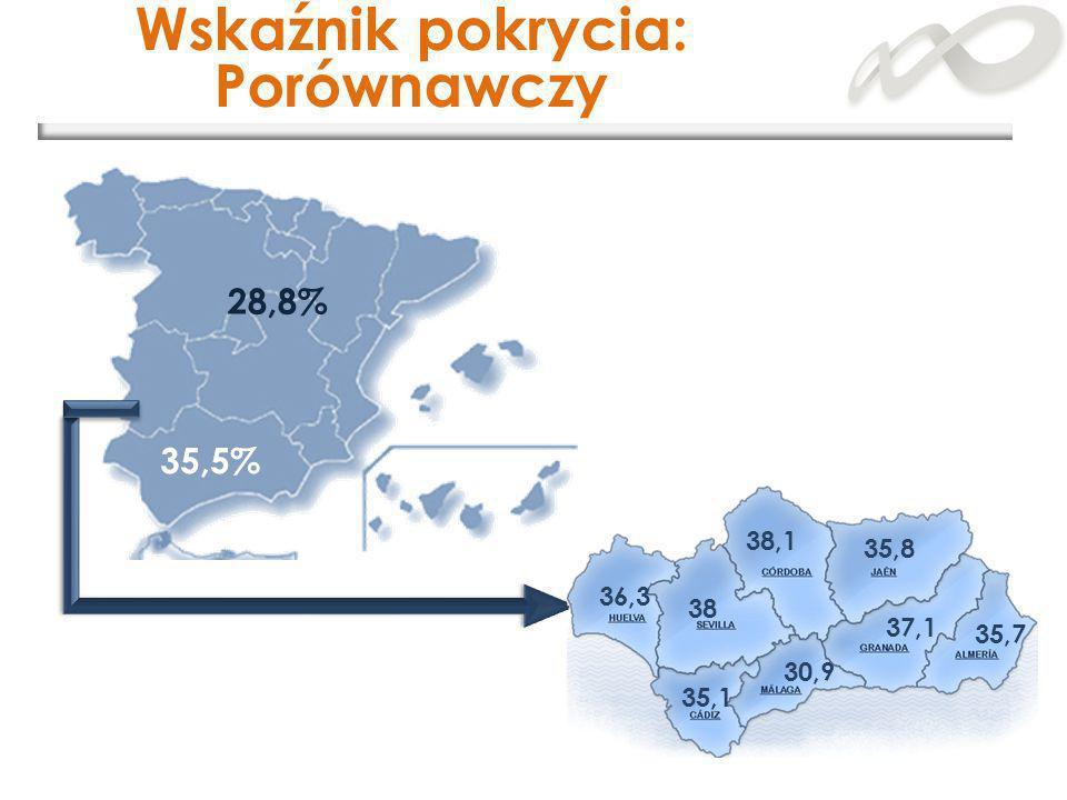 28,8% Wskaźnik pokrycia: Porównawczy 35,5% 36,3 38 38,1 35,8 35,1 30,9 37,1 35,7