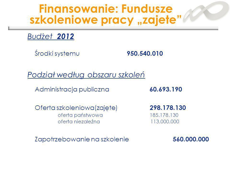 Budżet 2012 Środki systemu 950.540.010 Podział według obszaru szkoleń Administracja publiczna 60.693.190 Oferta szkoleniowa(zajęte) 298.178.130 oferta