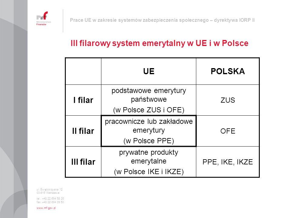 Prace UE w zakresie systemów zabezpieczenia społecznego – dyrektywa IORP II III filarowy system emerytalny w UE i w Polsce ul. Świętokrzyska 12 00-916