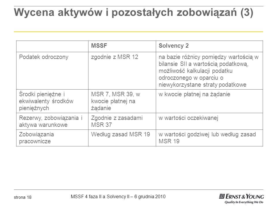 MSSF 4 faza II a Solvency II – 6 grudnia 2010 strona 18 Wycena aktywów i pozostałych zobowiązań (3) MSSFSolvency 2 Podatek odroczonyzgodnie z MSR 12na