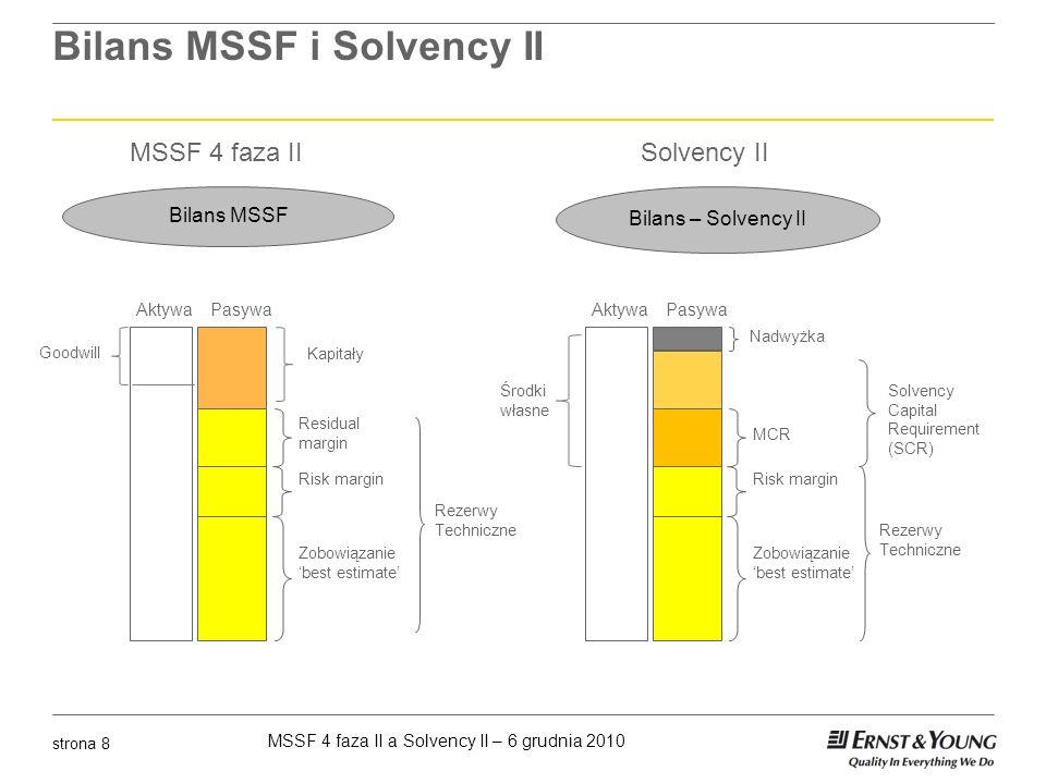 MSSF 4 faza II a Solvency II – 6 grudnia 2010 strona 9 Wycena zobowiązań ubezpieczeniowych Solvency II Rezerwy techniczno – ubezpieczeniowe muszą być wykazane w kwocie, w której inny zakład ubezpieczeń mógłby je przejąć (exit value) w sposób spójny z danymi rynkowymi (market consistent basis) Jeśli przyszłe przepływy środków pieniężnych ze zobowiązań z tytułu ubezpieczeń mogą być zreplikowane przy użyciu dostępnych instrumentów finansowych (to znaczy są możliwe do zabezpieczenia), związane z nimi rezerwy powinny być wyceniane po wartości rynkowej tych instrumentów Dla ryzyk niemożliwych do zreplikowania, rezerwy powinny być wyliczane jako suma najlepszego oszacowania i marży na ryzyko liczoną oddzielnie metodą kosztu kapitału Najlepsze oszacowanie musi być równe przepływom środków pieniężnych ważonych prawdopodobieństwem, biorąc pod uwagę wartość pieniądza w czasie Narzut na ryzyko musi być wyliczany jako najbardziej prawdopodobny koszt kapitału wymaganego do pokrycia zobowiązań z tytułu ubezpieczeń