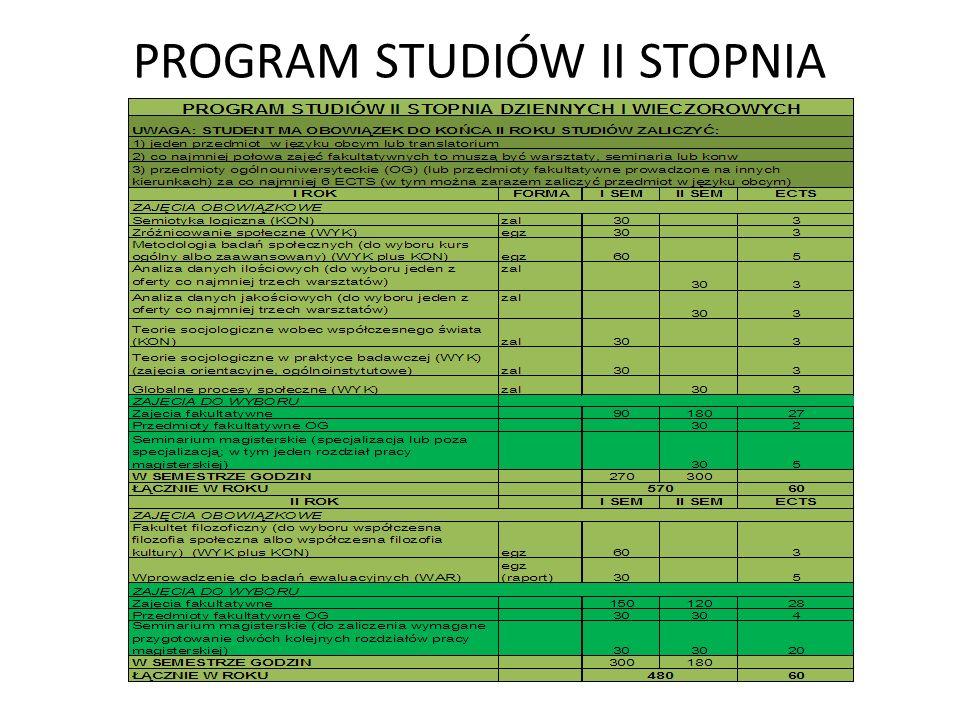 PROGRAM STUDIÓW II STOPNIA