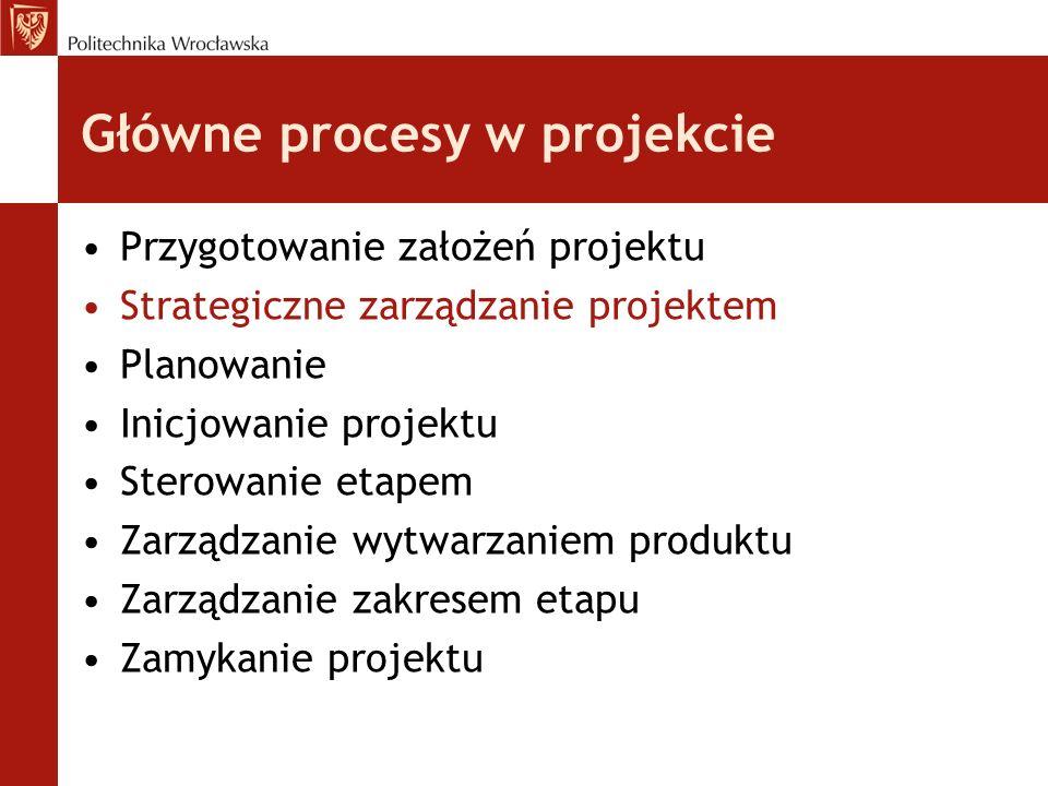 Główne procesy w projekcie Przygotowanie założeń projektu Strategiczne zarządzanie projektem Planowanie Inicjowanie projektu Sterowanie etapem Zarządz