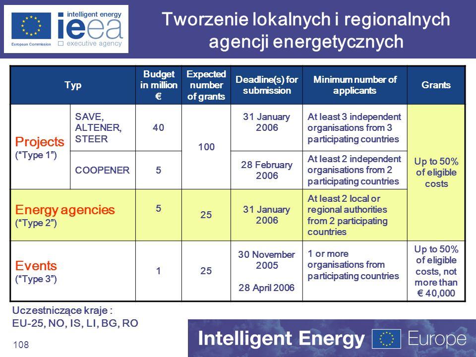 108 Tworzenie lokalnych i regionalnych agencji energetycznych Uczestniczące kraje : EU-25, NO, IS, LI, BG, RO Typ Budget in million Expected number of