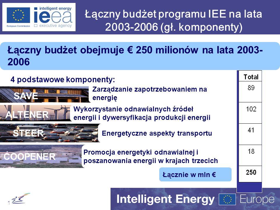 13 Łączny budżet obejmuje 250 milionów na lata 2003- 2006 Zarządzanie zapotrzebowaniem na energię Wykorzystanie odnawialnych źródeł energii i dywersyf