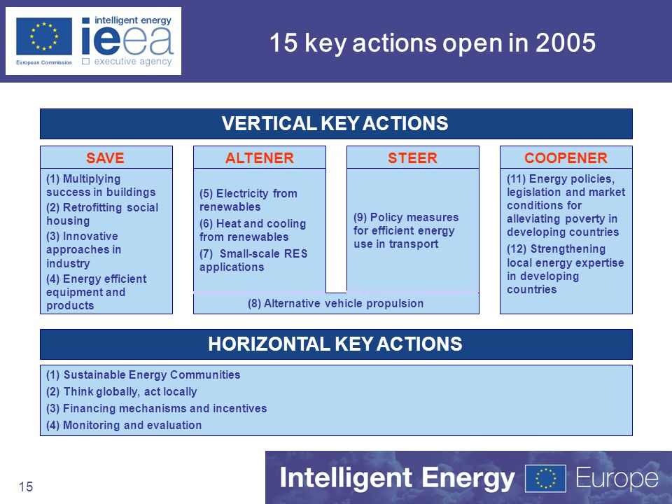 15 15 key actions open in 2005 (1) Sustainable Energy Communities (2) Think globally, act locally (3) Financing mechanisms and incentives (4) Monitori