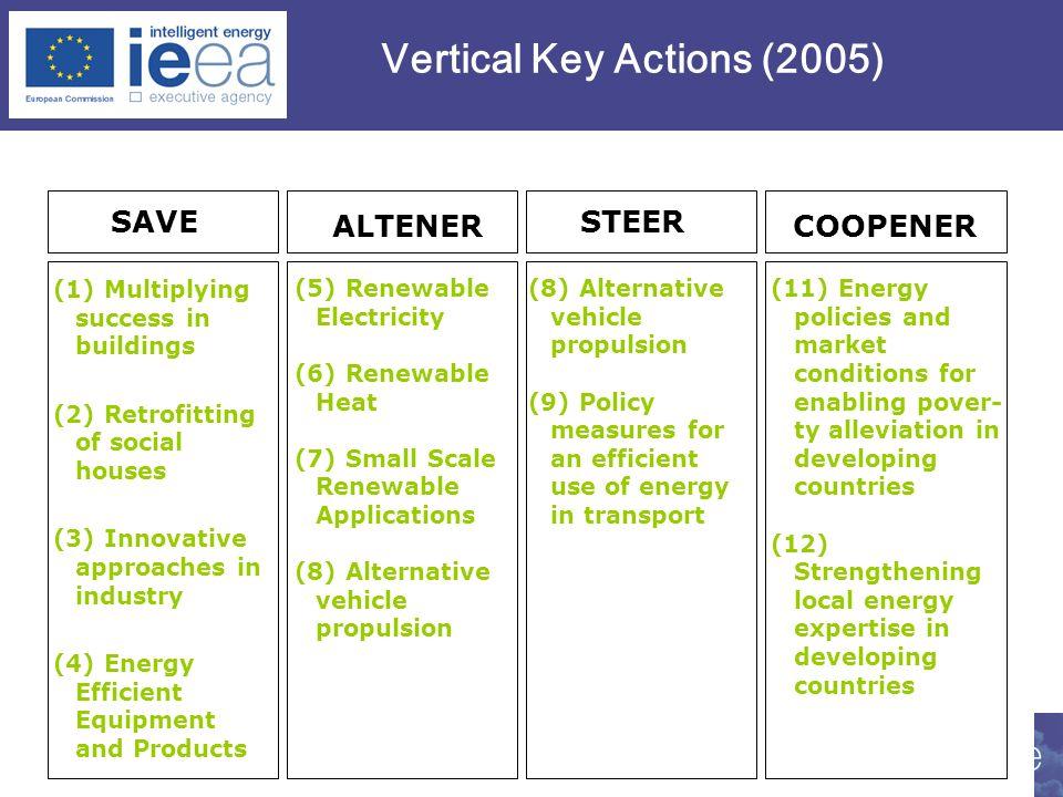 16 Vertical Key Actions (2005) SAVE ALTENER STEER COOPENER (5) Renewable Electricity (6) Renewable Heat (7) Small Scale Renewable Applications (8) Alt