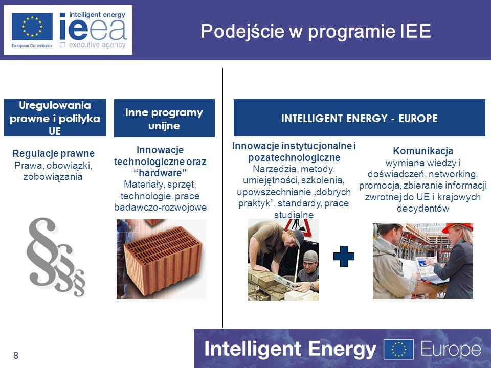 9 Ponad technologiczny charakter Programu IEE NIE finansuje kosztów inwestycyjnych w projektach demonstracyjnych ani w przypadku wdrożeń technologii na większą skalę NIE finansuje badań nad rozwojem technologii (komplementarność z 6 Programem Ramowym UE na Badania i Rozwój) Nakierowany na rozwiązywanie nie-technologicznych barier aby zwiększyć penetrację rynku przez technologie odnawialnych źródeł energii i poszanowania energii (bariery prawne, finansowe, instytucjonalne, społeczne, itp)
