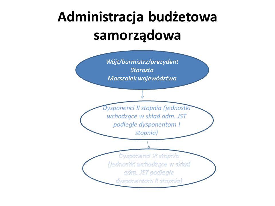 Administracja budżetowa samorządowa Wójt/burmistrz/prezydent Starosta Marszałek województwa