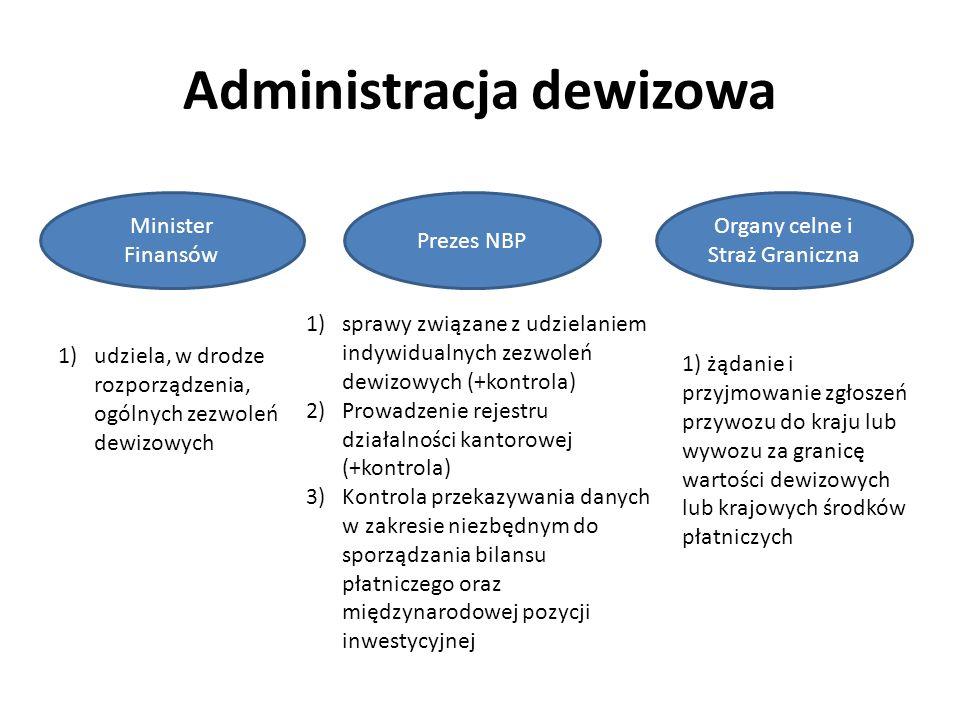 Administracja dewizowa Minister Finansów Prezes NBP 1)udziela, w drodze rozporządzenia, ogólnych zezwoleń dewizowych 1)sprawy związane z udzielaniem indywidualnych zezwoleń dewizowych (+kontrola) 2)Prowadzenie rejestru działalności kantorowej (+kontrola) 3)Kontrola przekazywania danych w zakresie niezbędnym do sporządzania bilansu płatniczego oraz międzynarodowej pozycji inwestycyjnej Organy celne i Straż Graniczna 1) żądanie i przyjmowanie zgłoszeń przywozu do kraju lub wywozu za granicę wartości dewizowych lub krajowych środków płatniczych
