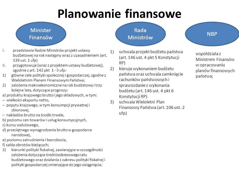 Planowanie finansowe Minister Finansów Rada Ministrów NBP I.przedstawia Radzie Ministrów projekt ustawy budżetowej na rok następny wraz z uzasadnieniem (art.