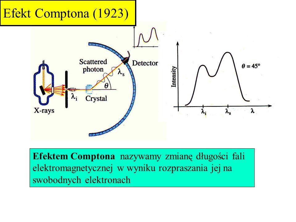 Efektem Comptona nazywamy zmianę długości fali elektromagnetycznej w wyniku rozpraszania jej na swobodnych elektronach Efekt Comptona (1923)