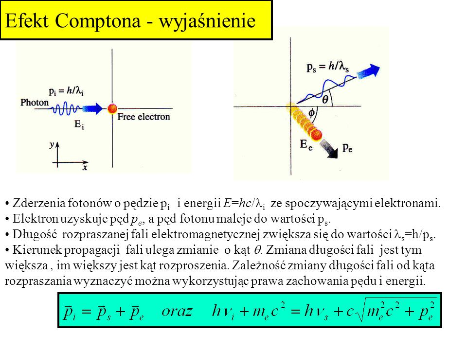 Zderzenia fotonów o pędzie p i i energii E=hc/ i ze spoczywającymi elektronami. Elektron uzyskuje pęd p e, a pęd fotonu maleje do wartości p s. Długoś