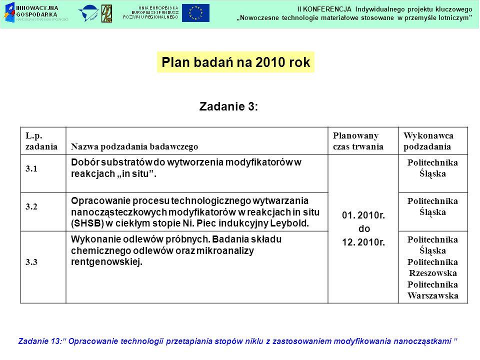 Zadanie 13: Opracowanie technologii przetapiania stopów niklu z zastosowaniem modyfikowania nanocząstkami Plan badań na 2010 rok L.p. zadaniaNazwa pod