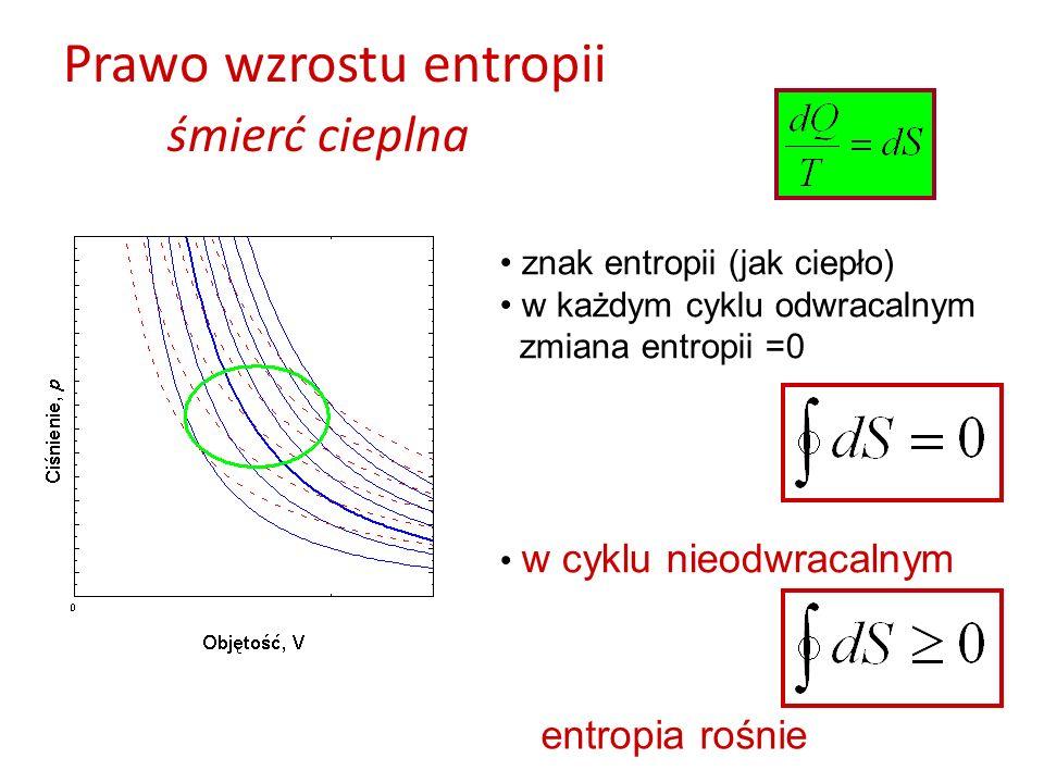 Prawo wzrostu entropii śmierć cieplna znak entropii (jak ciepło) w każdym cyklu odwracalnym zmiana entropii =0 w cyklu nieodwracalnym entropia rośnie