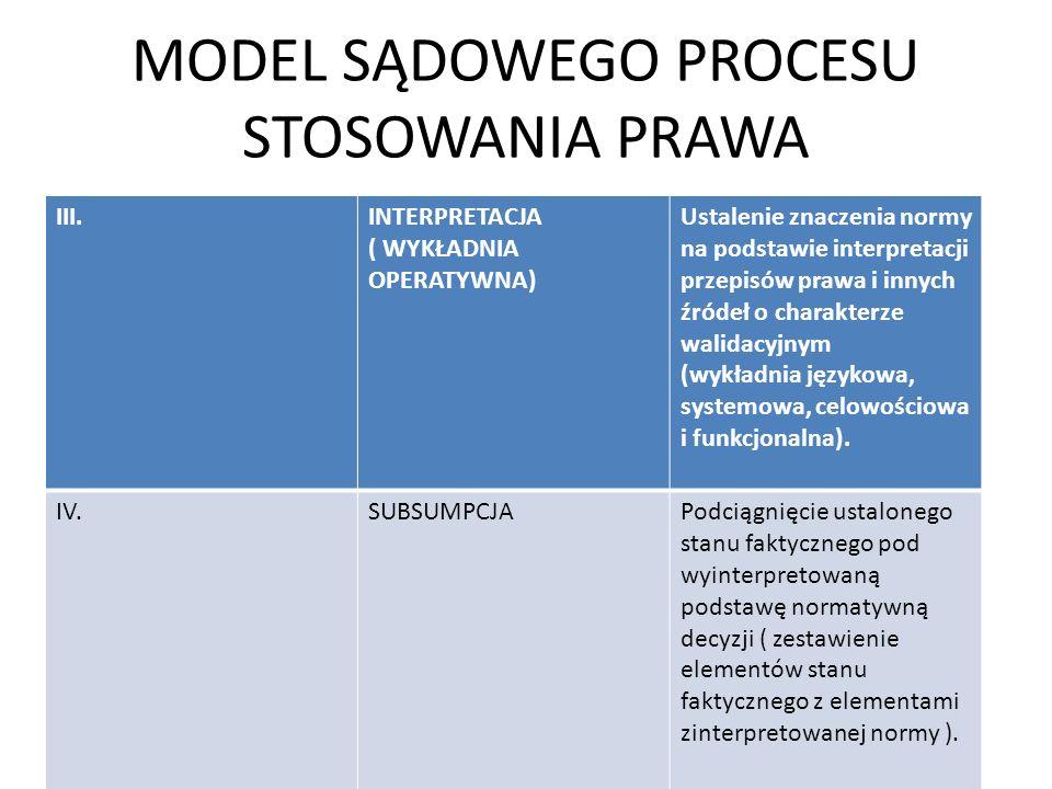 MODEL SĄDOWEGO PROCESU STOSOWANIA PRAWA III.INTERPRETACJA ( WYKŁADNIA OPERATYWNA) Ustalenie znaczenia normy na podstawie interpretacji przepisów prawa