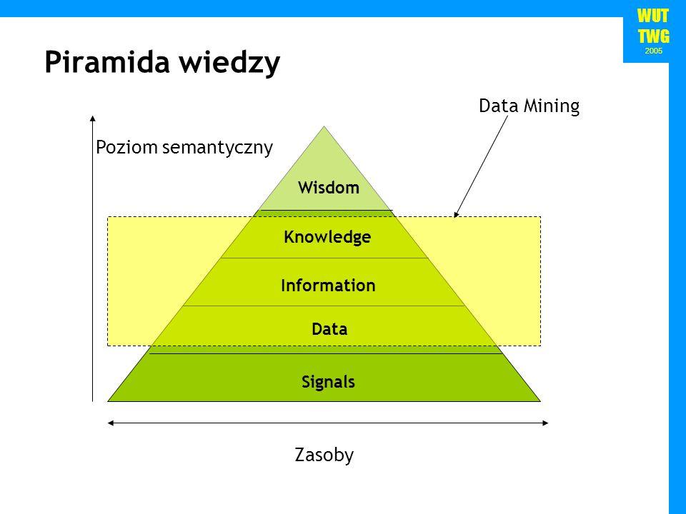 WUT TWG 2005 Piramida wiedzy Signals Data Mining Data Information Knowledge Wisdom Zasoby Poziom semantyczny
