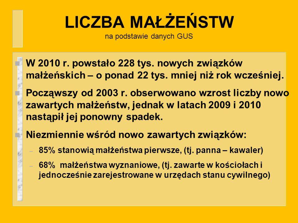 LICZBA MAŁŻEŃSTW na podstawie danych GUS n W 2010 r. powstało 228 tys. nowych związków małżeńskich – o ponad 22 tys. mniej niż rok wcześniej. n Począw