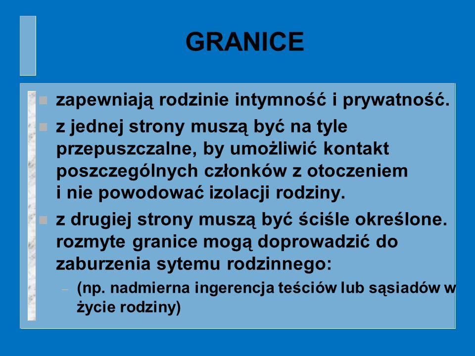 GRANICE n zapewniają rodzinie intymność i prywatność. n z jednej strony muszą być na tyle przepuszczalne, by umożliwić kontakt poszczególnych członków