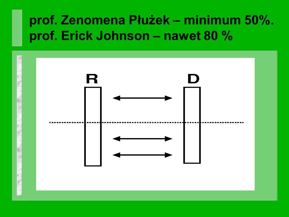 prof. Zenomena Płużek – minimum 50%. prof. Erick Johnson – nawet 80 %
