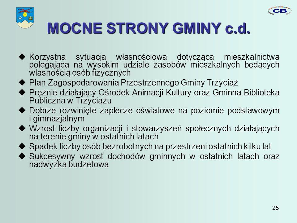 25 MOCNE STRONY GMINY c.d.
