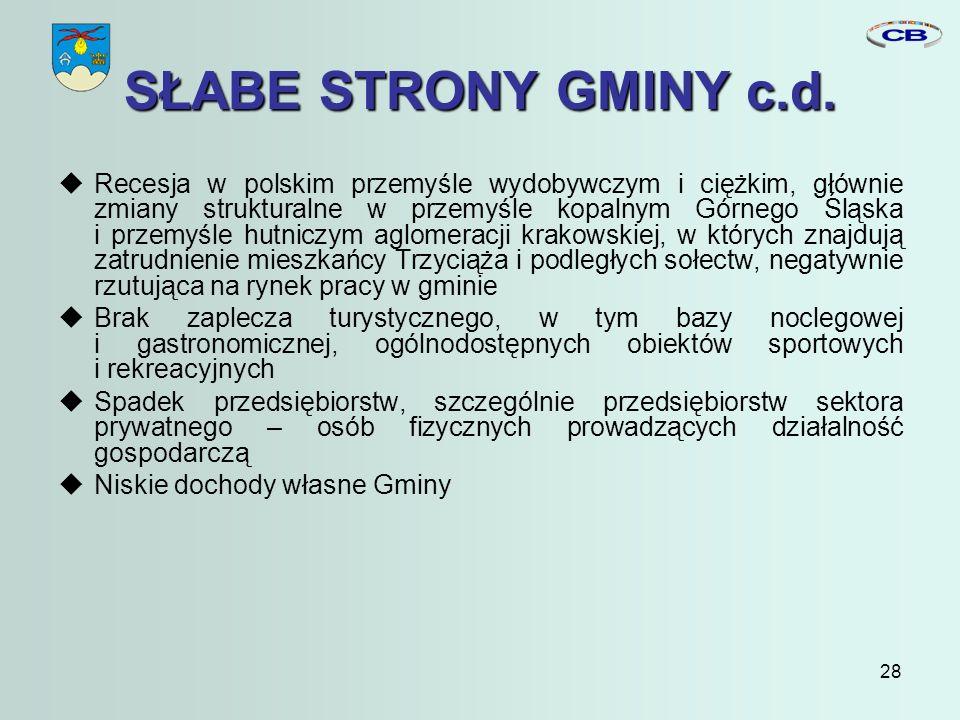 28 SŁABE STRONY GMINY c.d.