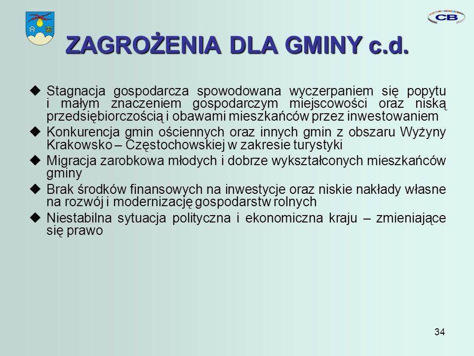 34 ZAGROŻENIA DLA GMINY c.d.