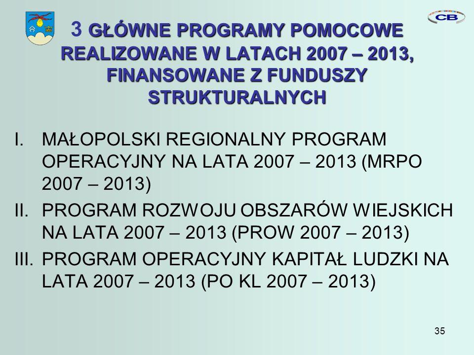 35 GŁÓWNE PROGRAMY POMOCOWE REALIZOWANE W LATACH 2007 – 2013, FINANSOWANE Z FUNDUSZY STRUKTURALNYCH 3 GŁÓWNE PROGRAMY POMOCOWE REALIZOWANE W LATACH 2007 – 2013, FINANSOWANE Z FUNDUSZY STRUKTURALNYCH I.MAŁOPOLSKI REGIONALNY PROGRAM OPERACYJNY NA LATA 2007 – 2013 (MRPO 2007 – 2013) II.PROGRAM ROZWOJU OBSZARÓW WIEJSKICH NA LATA 2007 – 2013 (PROW 2007 – 2013) III.PROGRAM OPERACYJNY KAPITAŁ LUDZKI NA LATA 2007 – 2013 (PO KL 2007 – 2013)
