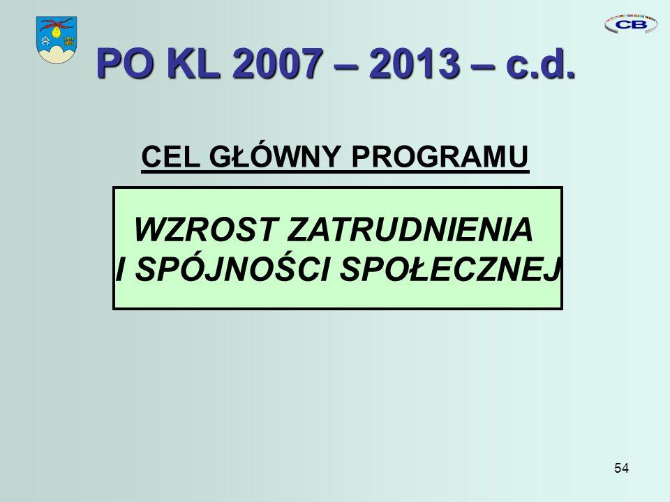 54 CEL GŁÓWNY PROGRAMU WZROST ZATRUDNIENIA I SPÓJNOŚCI SPOŁECZNEJ PO KL 2007 – 2013 – c.d.
