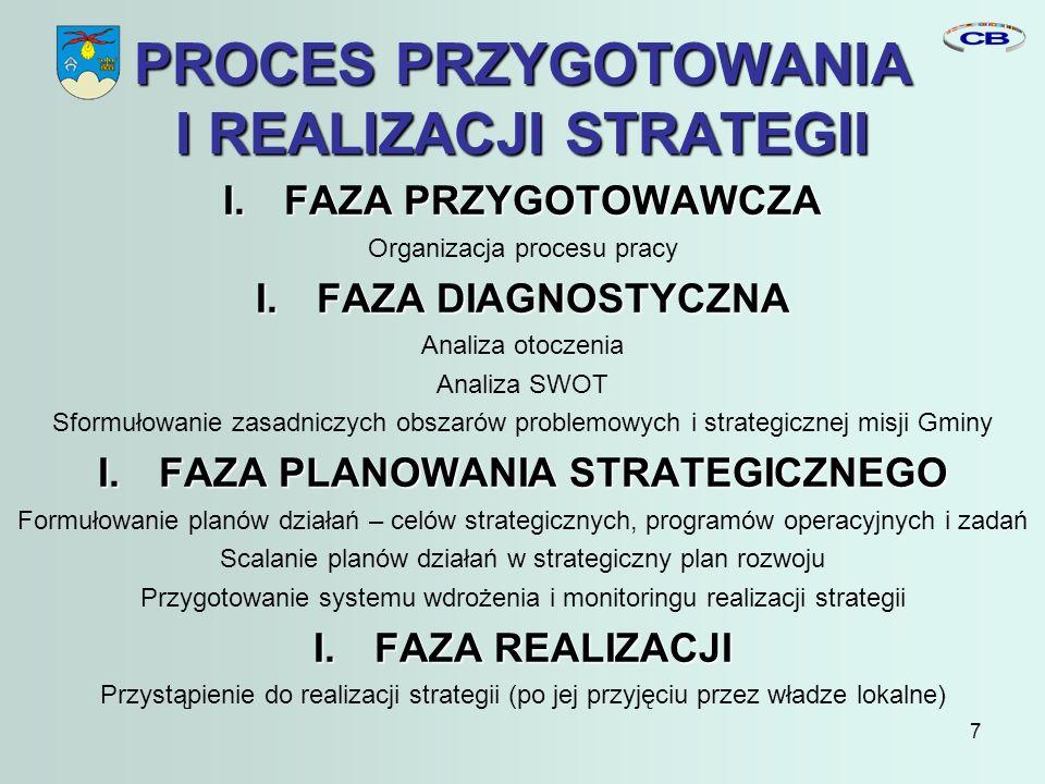7 PROCES PRZYGOTOWANIA I REALIZACJI STRATEGII I.FAZA PRZYGOTOWAWCZA Organizacja procesu pracy I.FAZA DIAGNOSTYCZNA Analiza otoczenia Analiza SWOT Sformułowanie zasadniczych obszarów problemowych i strategicznej misji Gminy I.FAZA PLANOWANIA STRATEGICZNEGO Formułowanie planów działań – celów strategicznych, programów operacyjnych i zadań Scalanie planów działań w strategiczny plan rozwoju Przygotowanie systemu wdrożenia i monitoringu realizacji strategii I.FAZA REALIZACJI Przystąpienie do realizacji strategii (po jej przyjęciu przez władze lokalne)
