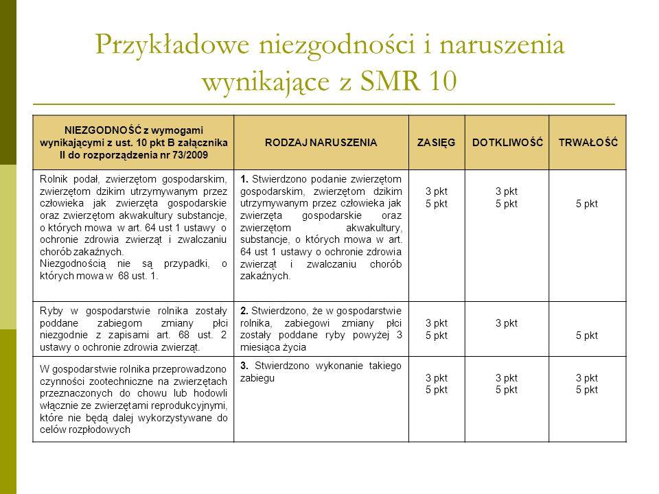 Przykładowe niezgodności i naruszenia wynikające z SMR 10 NIEZGODNOŚĆ z wymogami wynikającymi z ust. 10 pkt B załącznika II do rozporządzenia nr 73/20