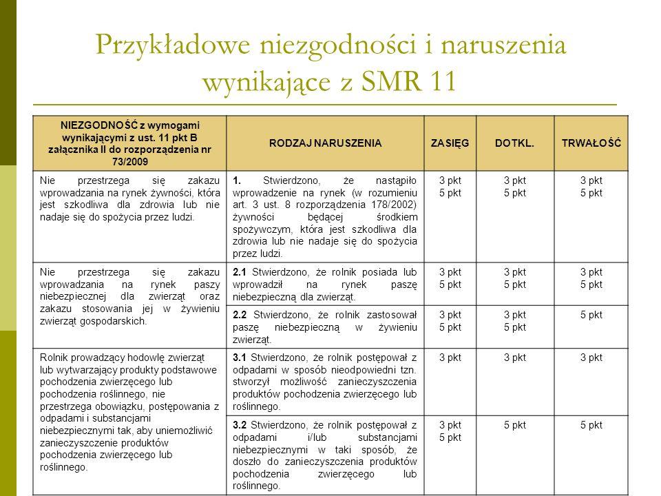 Przykładowe niezgodności i naruszenia wynikające z SMR 11 NIEZGODNOŚĆ z wymogami wynikającymi z ust. 11 pkt B załącznika II do rozporządzenia nr 73/20