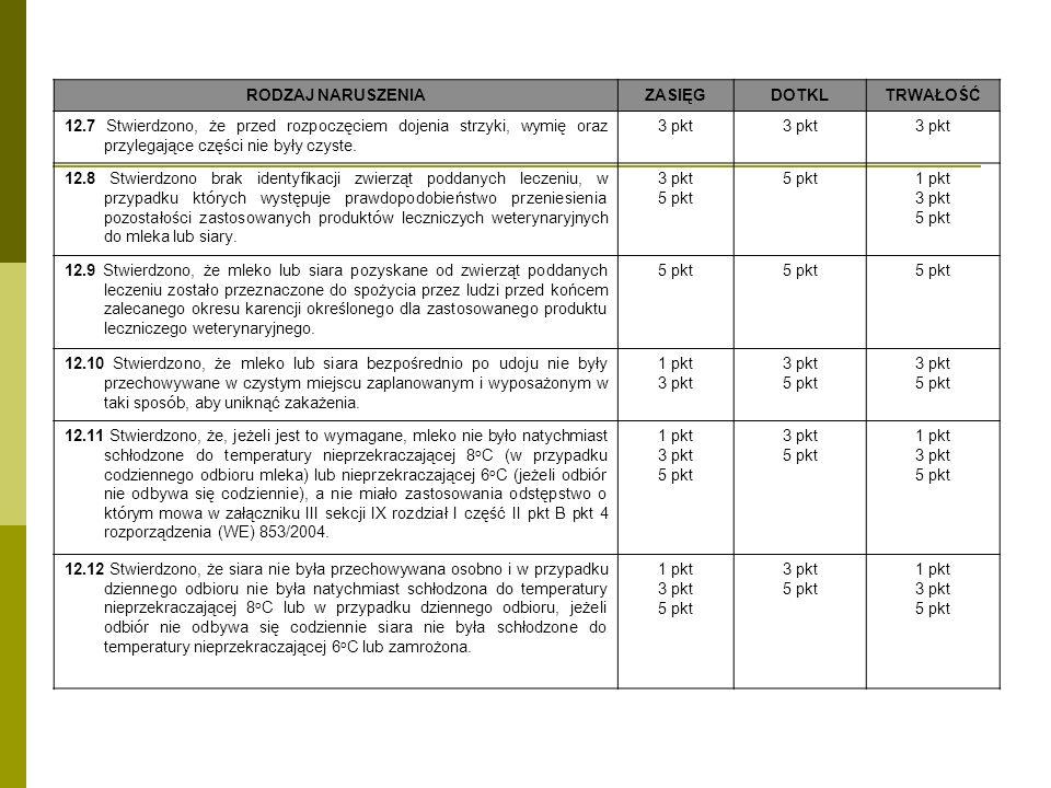 RODZAJ NARUSZENIAZASIĘGDOTKLTRWAŁOŚĆ 12.7 Stwierdzono, że przed rozpoczęciem dojenia strzyki, wymię oraz przylegające części nie były czyste. 3 pkt 12