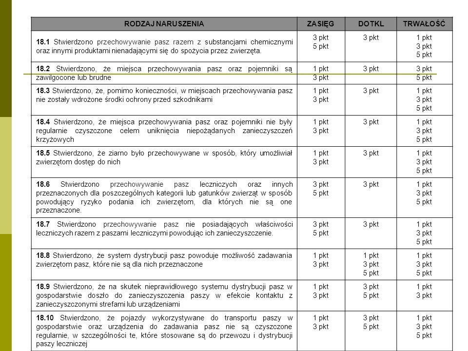 RODZAJ NARUSZENIAZASIĘGDOTKLTRWAŁOŚĆ 18.1 Stwierdzono przechowywanie pasz razem z substancjami chemicznymi oraz innymi produktami nienadającymi się do