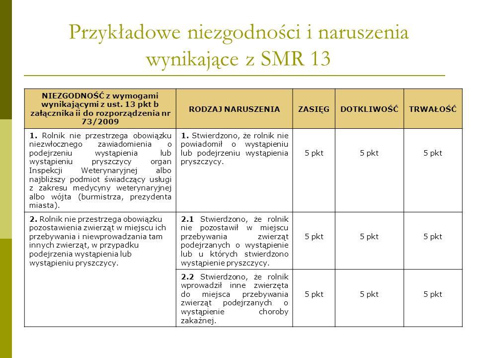 Przykładowe niezgodności i naruszenia wynikające z SMR 13 NIEZGODNOŚĆ z wymogami wynikającymi z ust. 13 pkt b załącznika ii do rozporządzenia nr 73/20