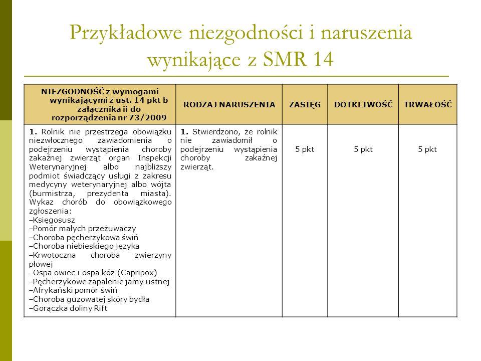 Przykładowe niezgodności i naruszenia wynikające z SMR 14 NIEZGODNOŚĆ z wymogami wynikającymi z ust. 14 pkt b załącznika ii do rozporządzenia nr 73/20