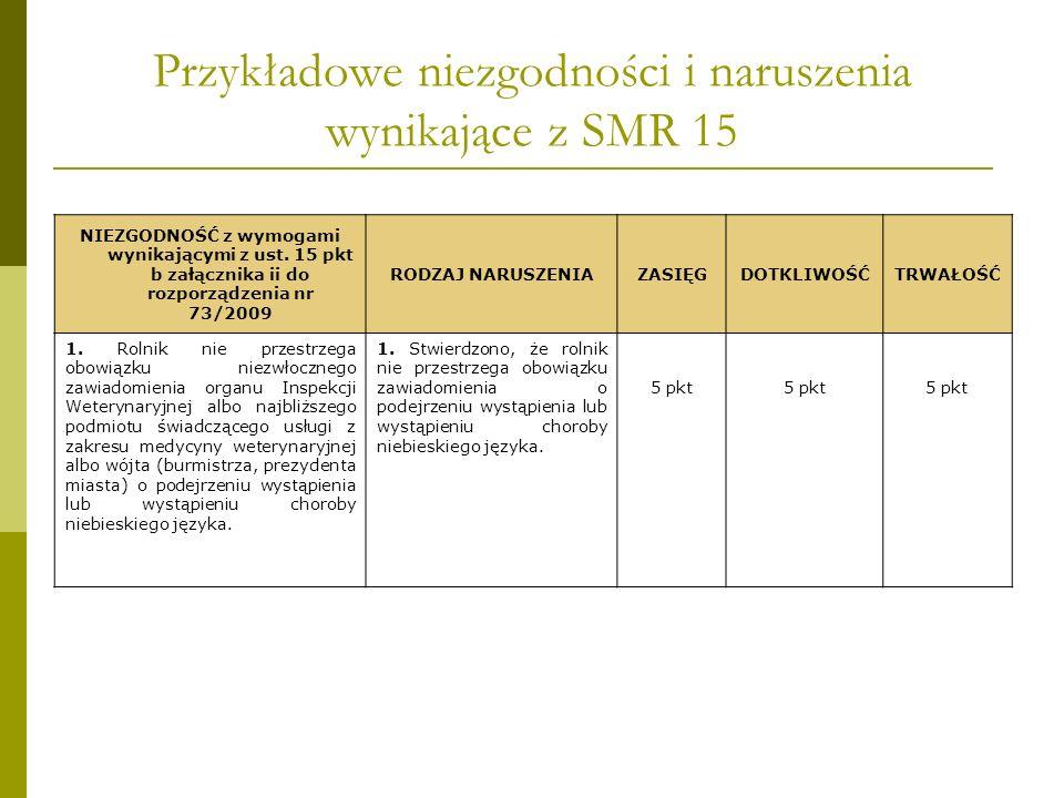 Przykładowe niezgodności i naruszenia wynikające z SMR 15 NIEZGODNOŚĆ z wymogami wynikającymi z ust. 15 pkt b załącznika ii do rozporządzenia nr 73/20