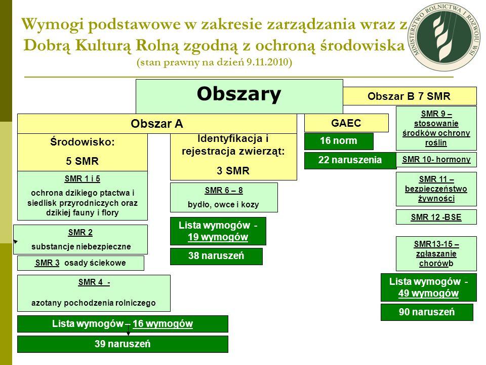 Struktura organizacyjna systemu Ministerstwo Rolnictwa Rozwoju Wsi Nadzór merytoryczny, Legislacja Agencja Restrukturyzacji Modernizacji Rolnictwa Etap I - normy dobrej kultury rolnej zgodnej z ochroną środowiska (GAEC) – 2005 rok - wymogi podstawowe w zakresie zarządzania (SMR 1-5) - 2009 rok Etap II wymogi podstawowe w zakresie zarządzania (SMR 9, 11-w zakresie produkcji roślinnej) - 2011 rok Inspekcja Weterynaryjna Etap I - identyfikacja i rejestracja zwierząt; SMR 6-8 - 2009 rok Etap II wymogi podstawowe w zakresie zarządzania (SMR 10-15) – 2011 Etap III wymogi podstawowe w zakresie zarządzania (SMR 16-18) - 2013 rok
