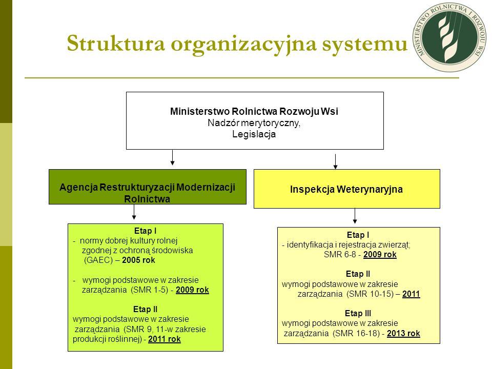 Struktura organizacyjna systemu Ministerstwo Rolnictwa Rozwoju Wsi Nadzór merytoryczny, Legislacja Agencja Restrukturyzacji Modernizacji Rolnictwa Eta