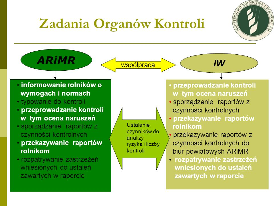 Zadania Organów Kontroli ARiMR współpraca IW informowanie rolników o wymogach i normach typowanie do kontroli przeprowadzanie kontroli w tym ocena nar