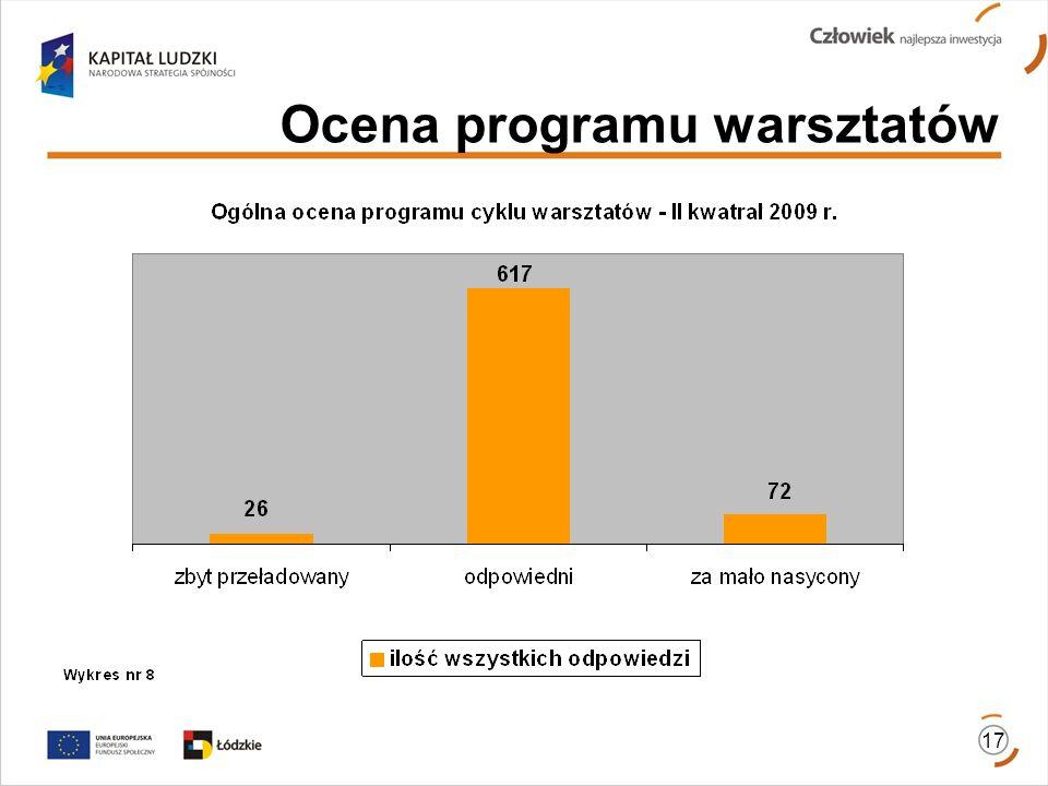 17 Ocena programu warsztatów