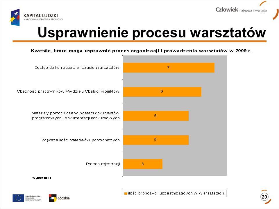 Usprawnienie procesu warsztatów 20
