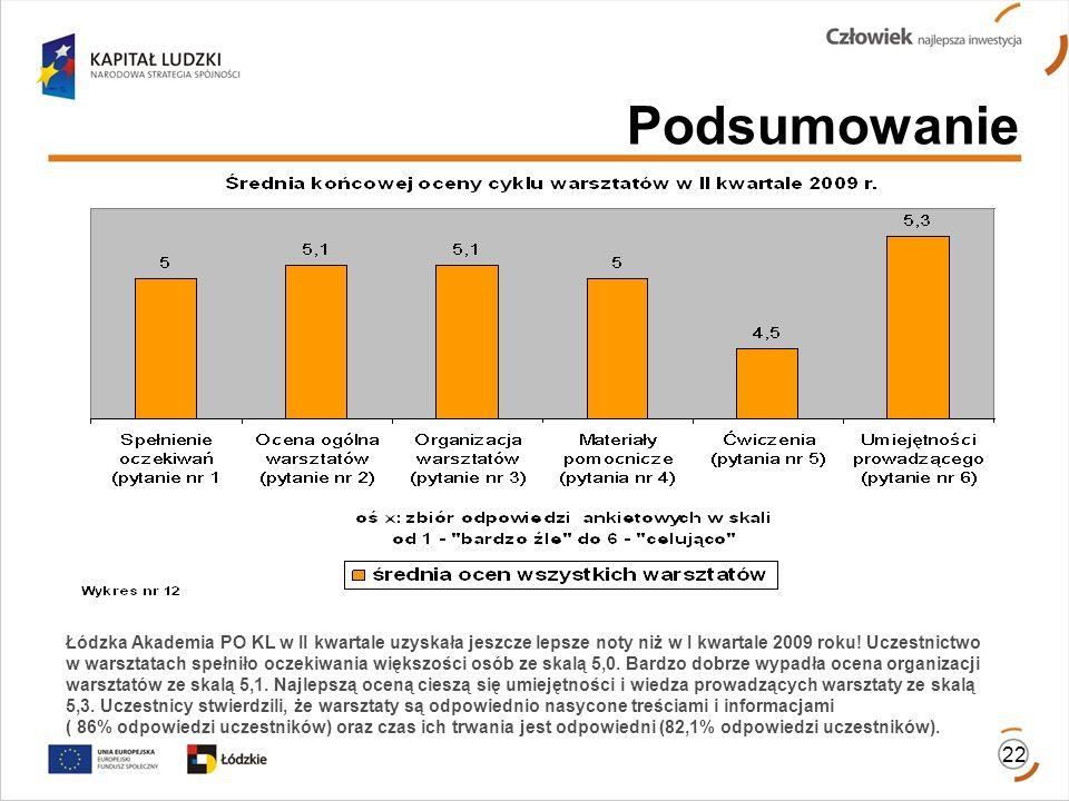 22 Podsumowanie Łódzka Akademia PO KL w II kwartale uzyskała jeszcze lepsze noty niż w I kwartale 2009 roku! Uczestnictwo w warsztatach spełniło oczek