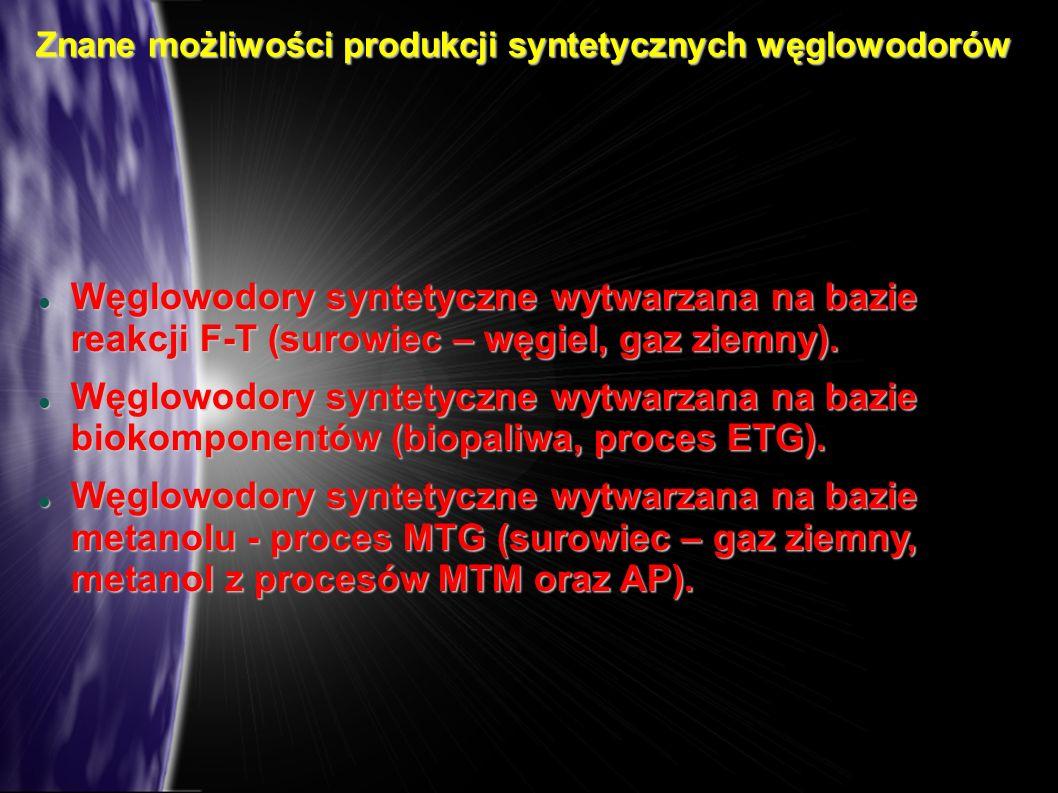 Znane możliwości produkcji syntetycznych węglowodorów Węglowodory syntetyczne wytwarzana na bazie reakcji F-T (surowiec – węgiel, gaz ziemny). Węglowo