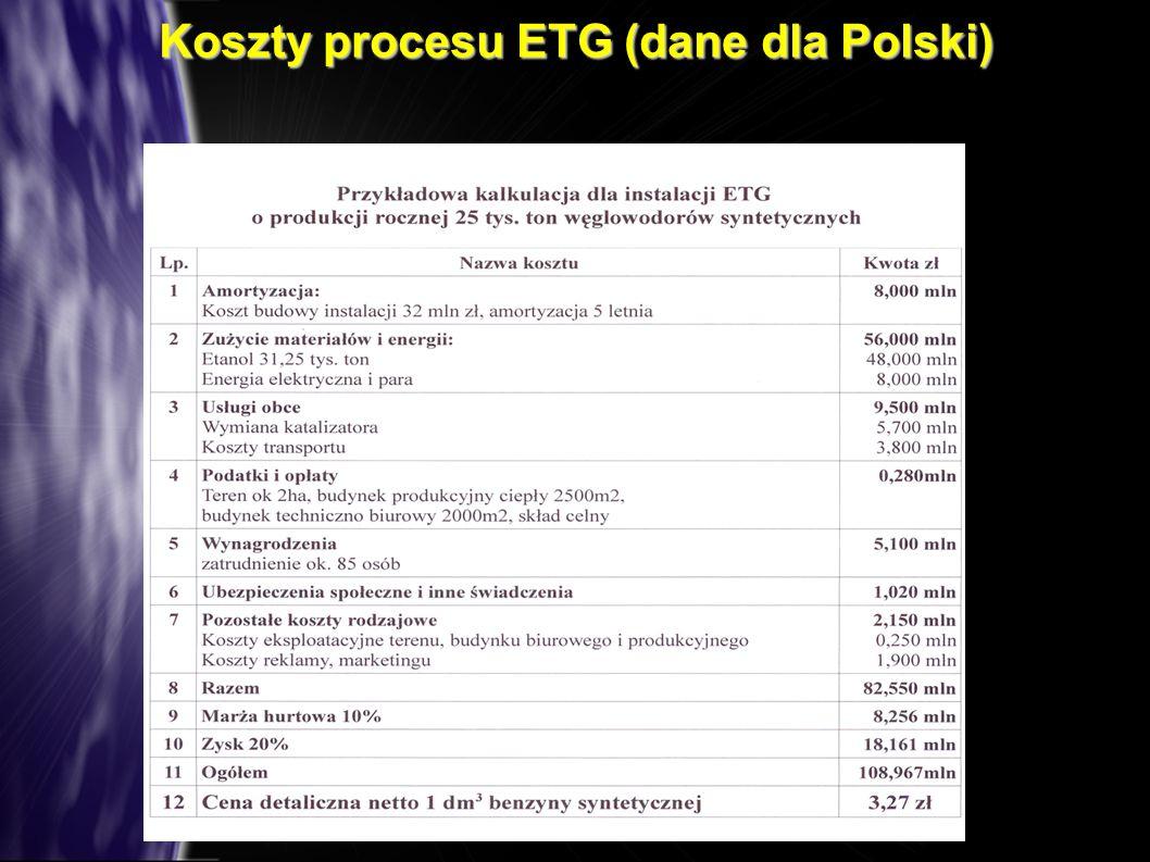 Koszty procesu ETG (dane dla Polski)
