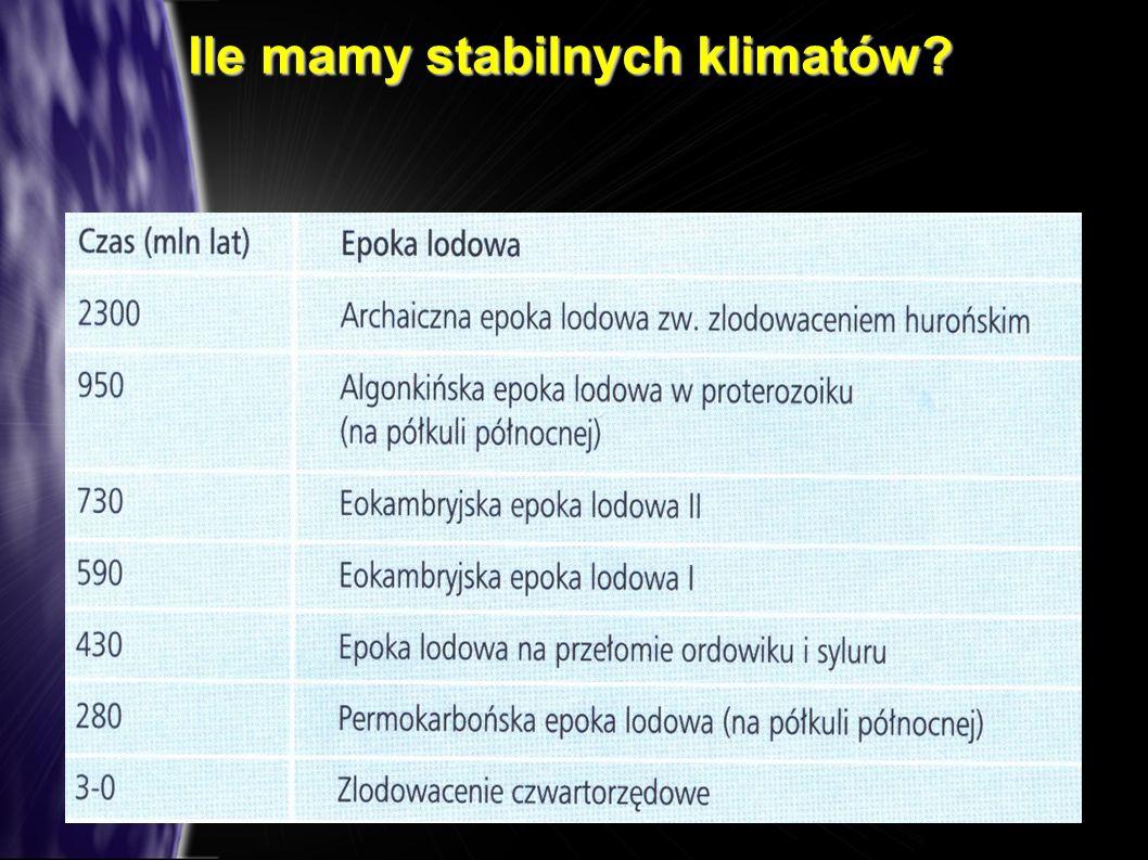 Ile mamy stabilnych klimatów?